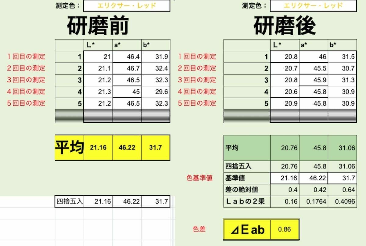 プジョー2008 新車コーティング【測色計で研磨技術を数値化】