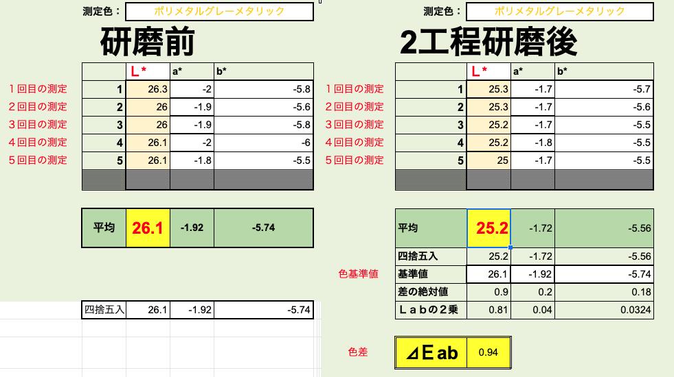 経年車 2工程研磨 カーコーティング施工【測色計で研磨技術を数値化】