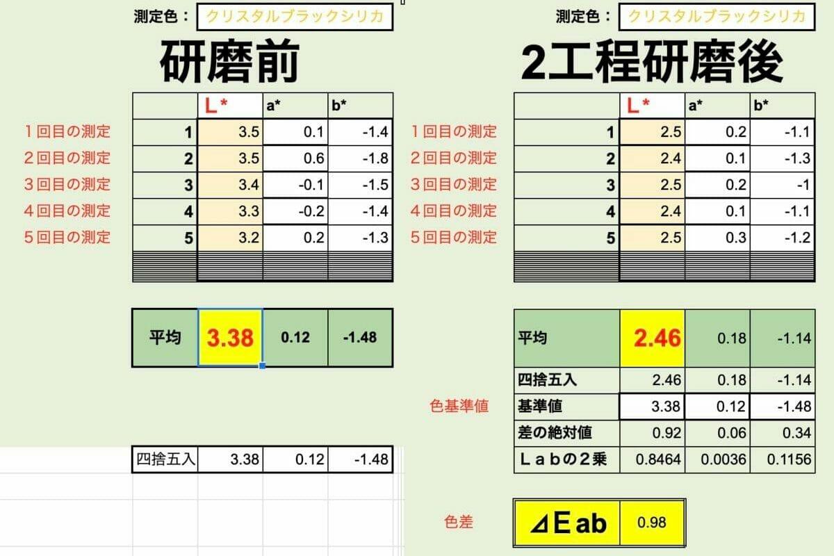車のコーティング 車磨き研磨の塗膜状態を前後で比較