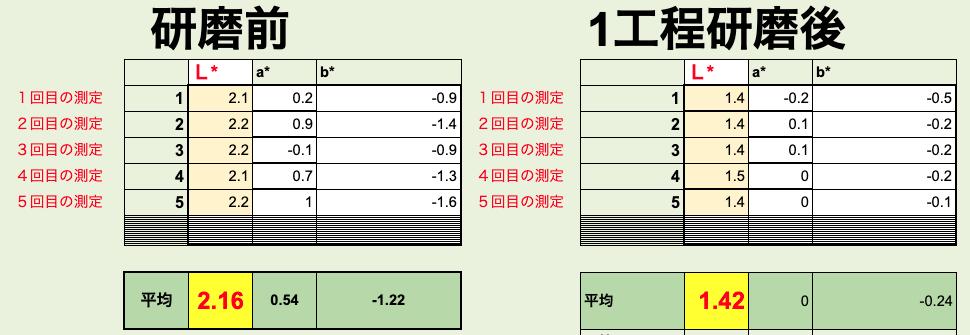 経年車 1工程研磨 カーコーティング施工【測色計で研磨技術を数値化】