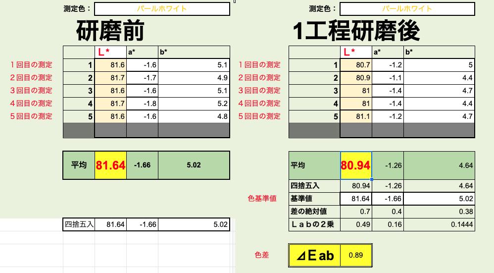 新車コーティング ルーミー【測色計で研磨技術を数値化】