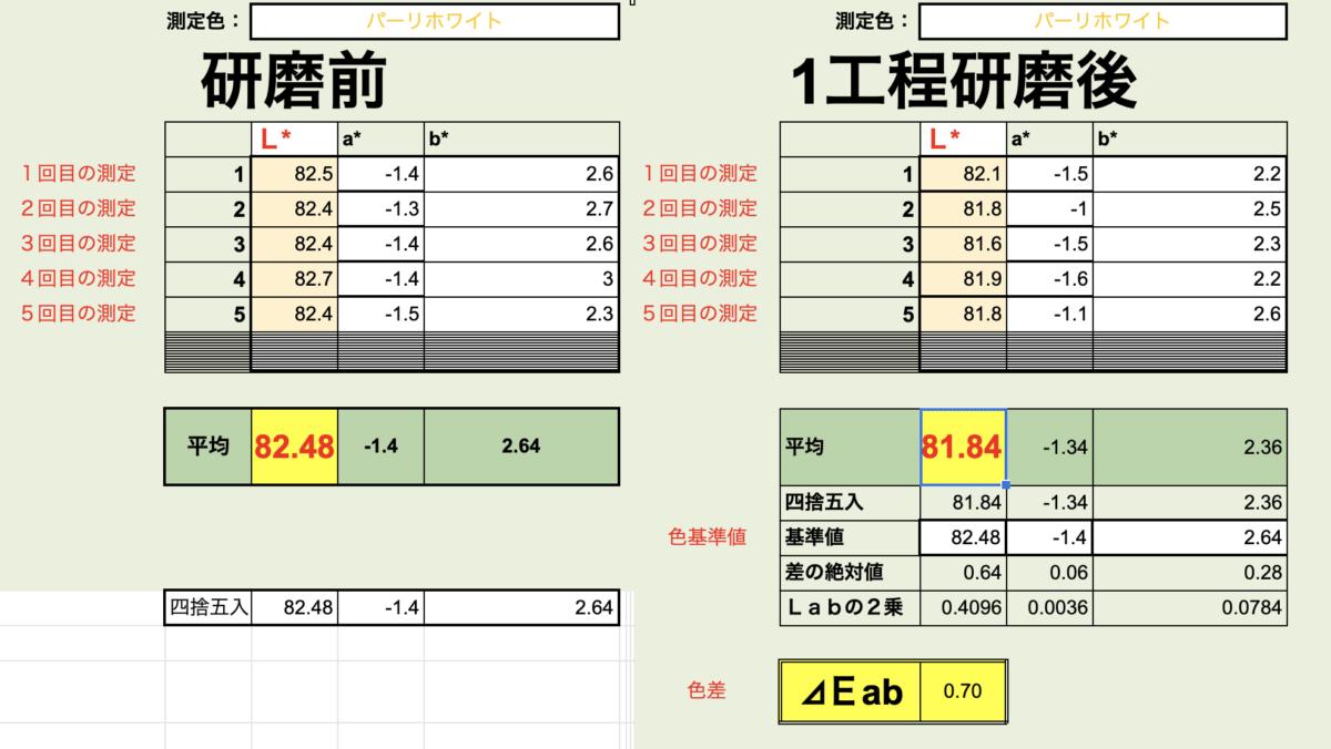 新車コーティング 車磨き研磨の塗膜状態を前後で比較